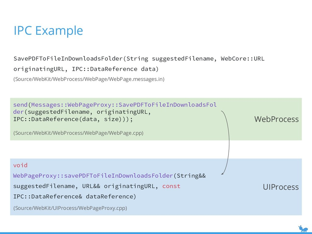 WebProcess UIProcess send(Messages::WebPageProx...