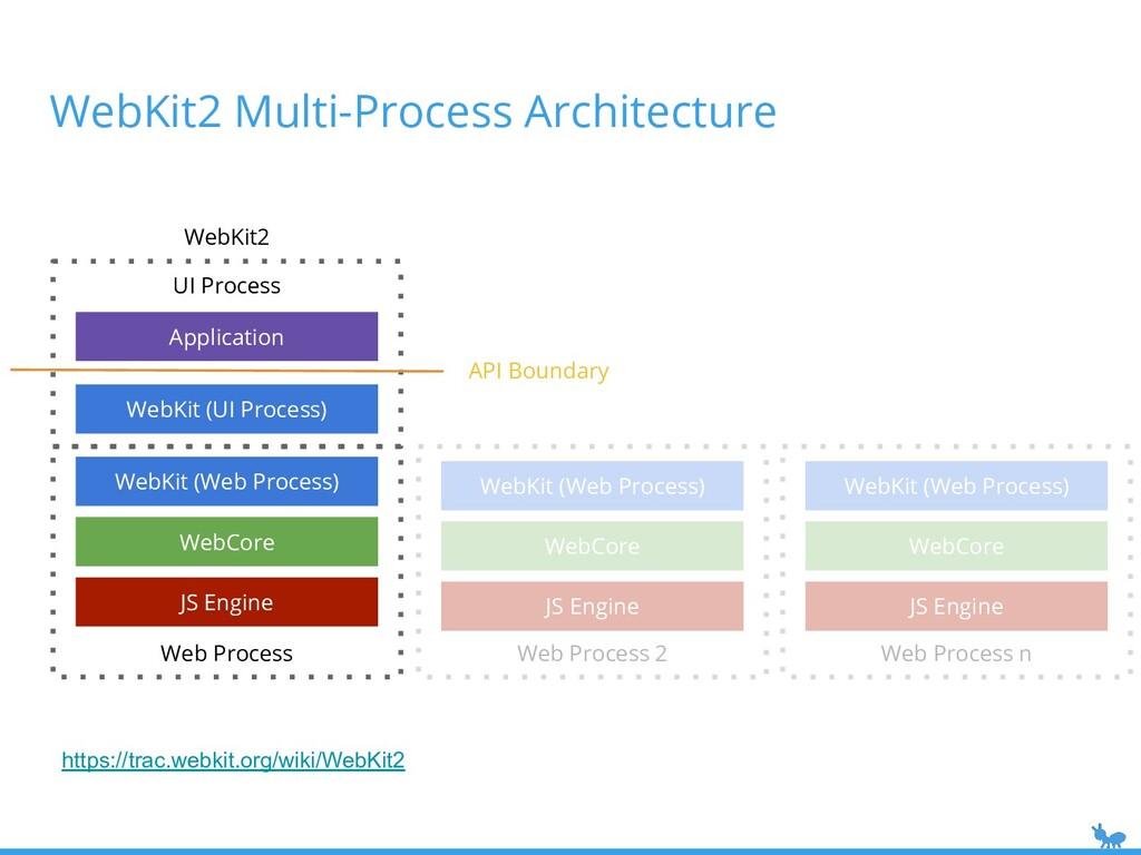 WebKit2 Multi-Process Architecture UI Process W...