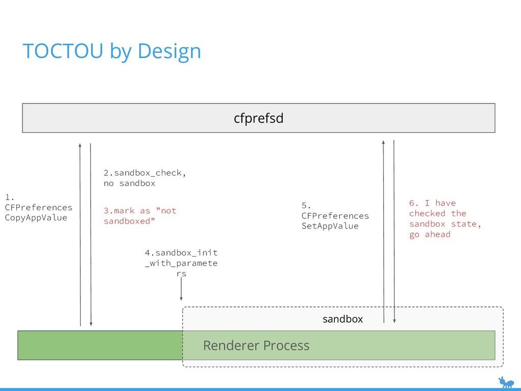 Renderer Process sandbox TOCTOU by Design 4.san...