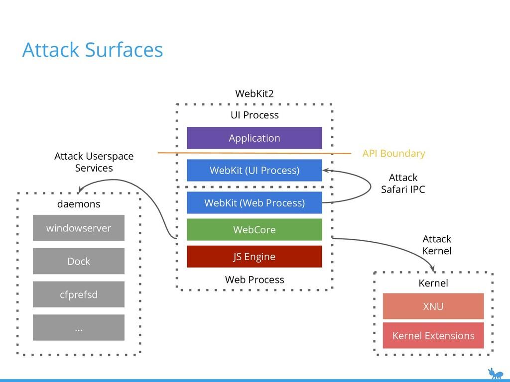 Attack Surfaces UI Process WebKit2 Web Process ...