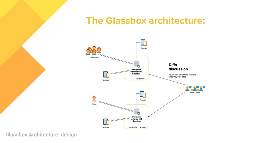 The Glassbox architecture: Glassbox Architectur...