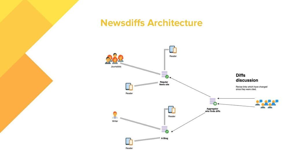Newsdiffs Architecture