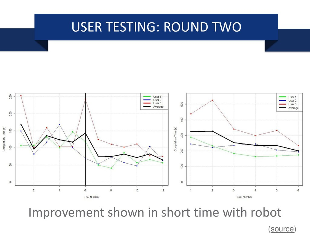 Improvement shown in short time with robot USER...