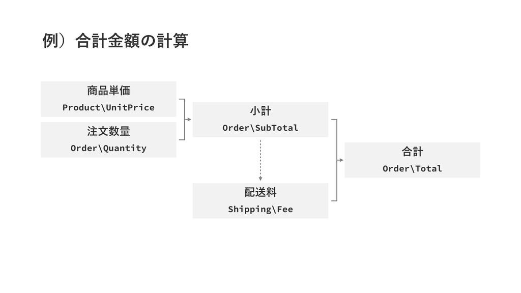 ྫʣ߹ܭֹۚͷܭ ୯Ձ Product\UnitPrice จྔ Order\Q...