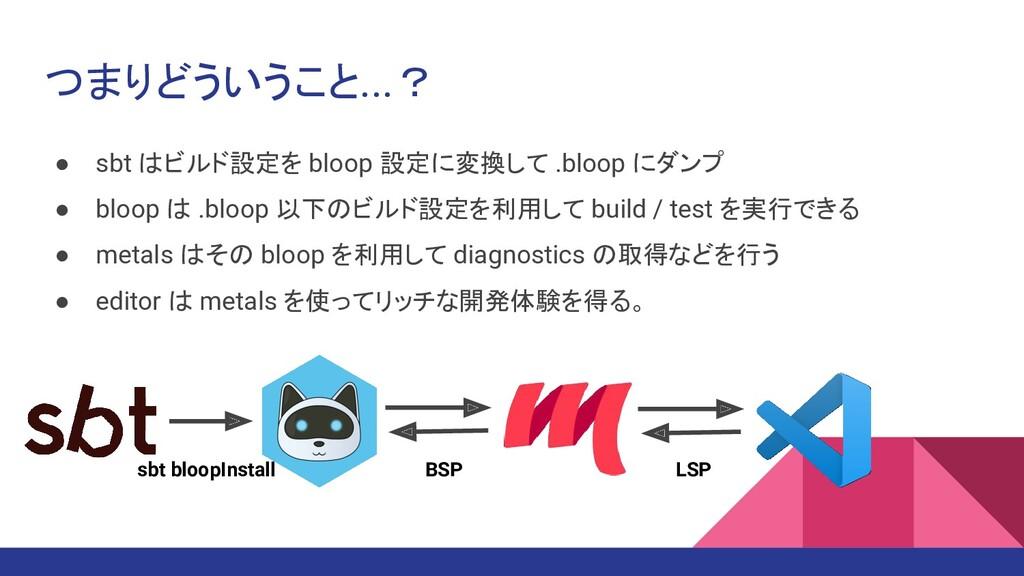 つまりどういうこと...? ● sbt はビルド設定を bloop 設定に変換して .bloo...