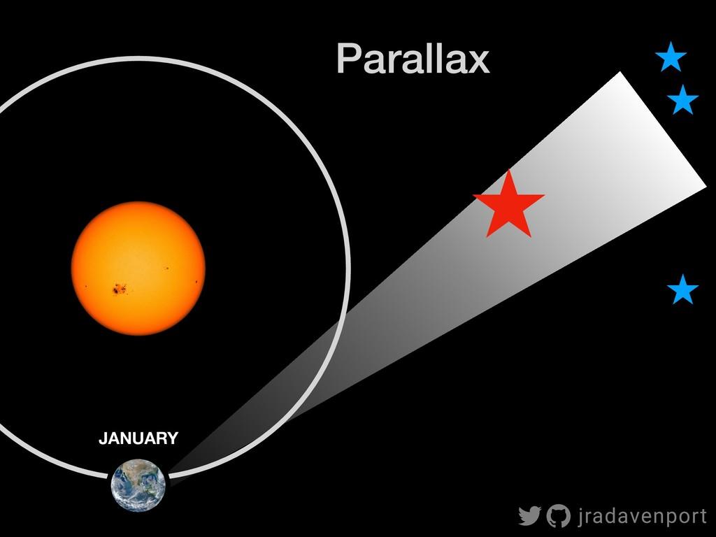 JANUARY Parallax jradavenport