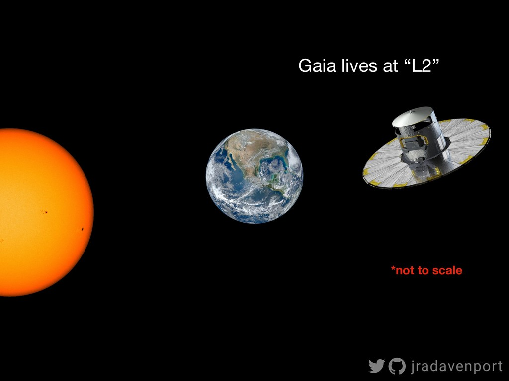 """Gaia lives at """"L2"""" *not to scale jradavenport"""
