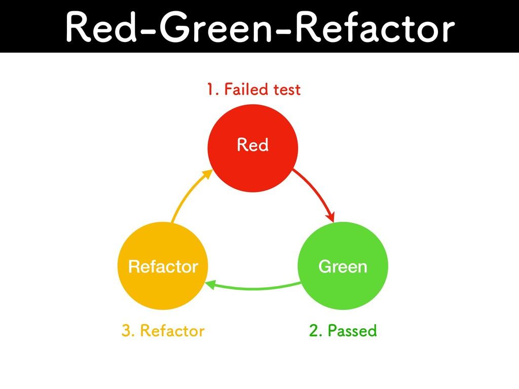3FE(SFFO3FGBDUPS 3FE Green Refactor 'BJMFE...