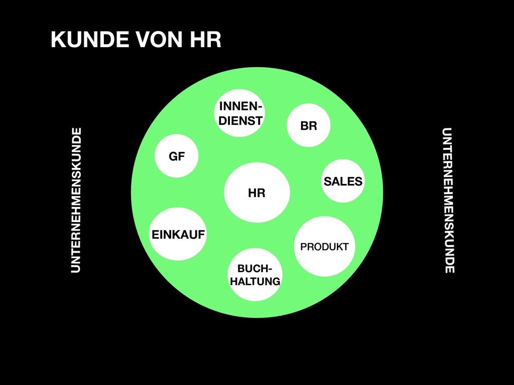 HR PRODUKT BR SALES BUCH- HALTUNG EINKAUF GF IN...