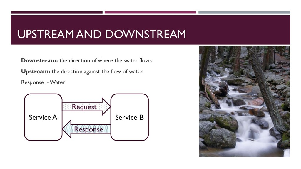 UPSTREAM AND DOWNSTREAM Downstream: the directi...