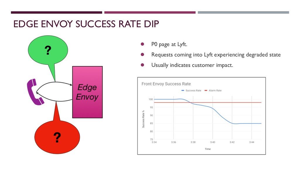EDGE ENVOY SUCCESS RATE DIP ● P0 page at Lyft. ...