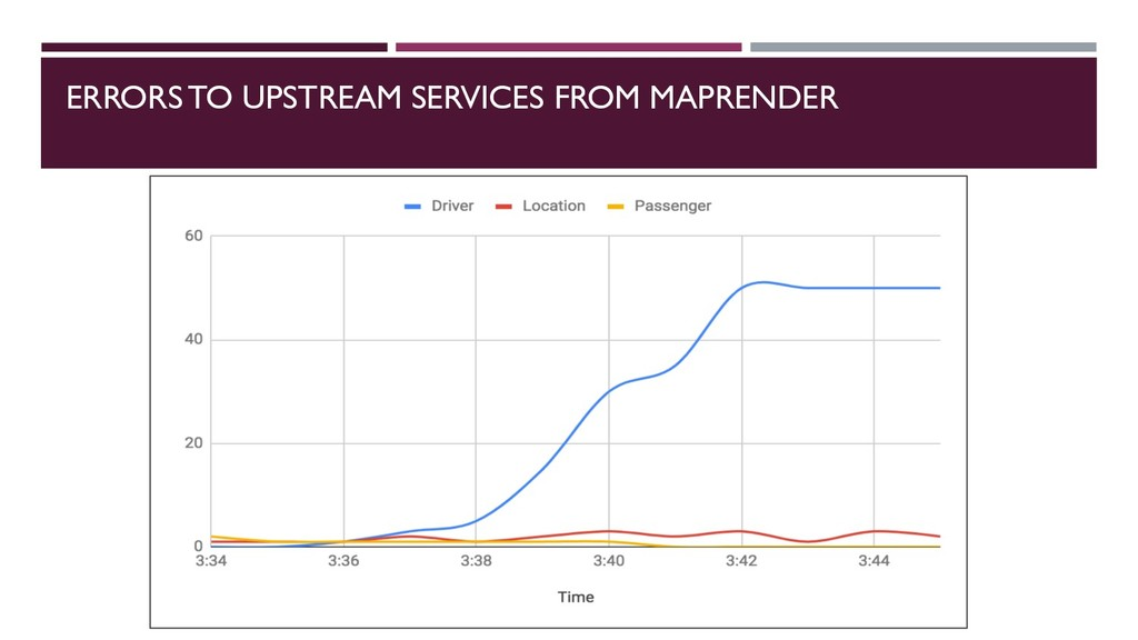 ERRORS TO UPSTREAM SERVICES FROM MAPRENDER