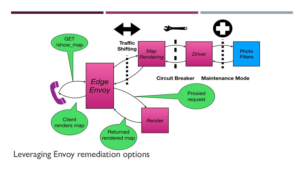Leveraging Envoy remediation options
