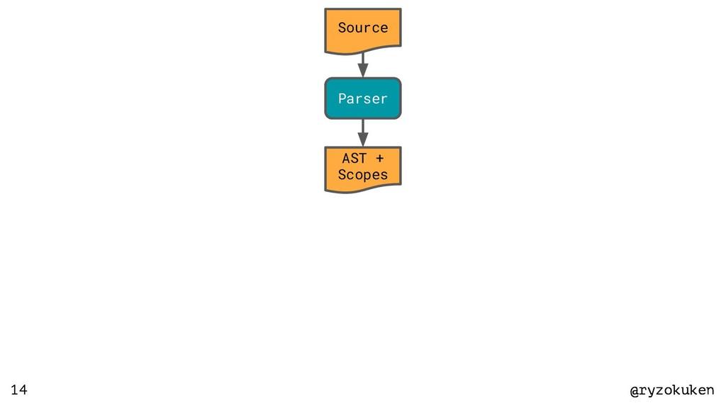 @ryzokuken @ryzokuken 14 Source Parser AST + Sc...