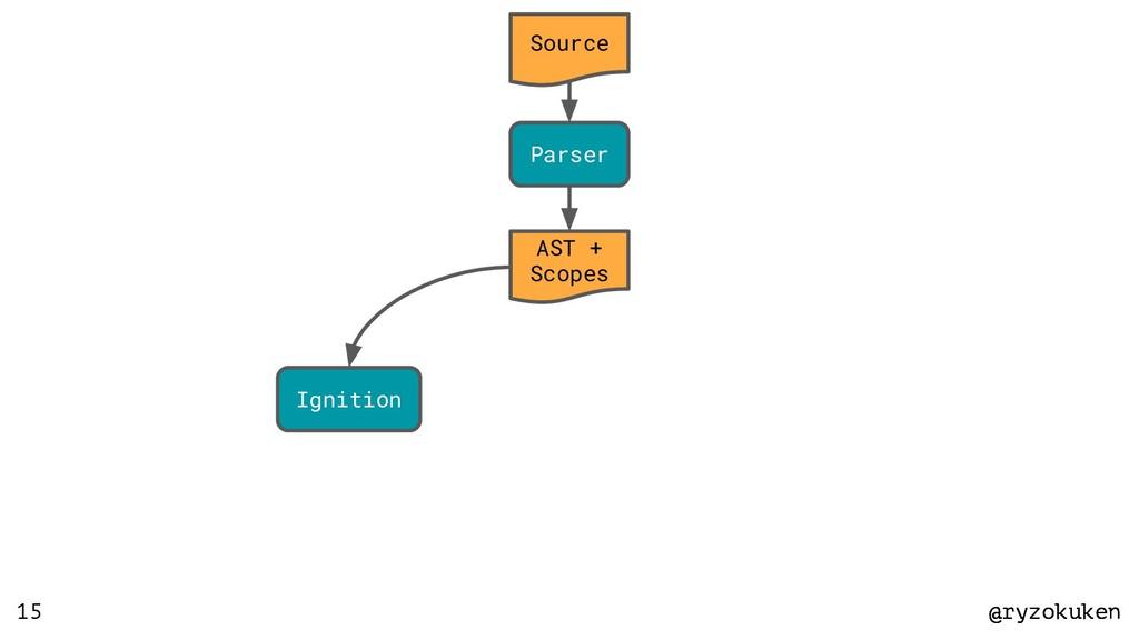 @ryzokuken @ryzokuken 15 Source Parser AST + Sc...