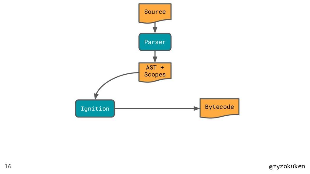 @ryzokuken @ryzokuken 16 Source Parser AST + Sc...