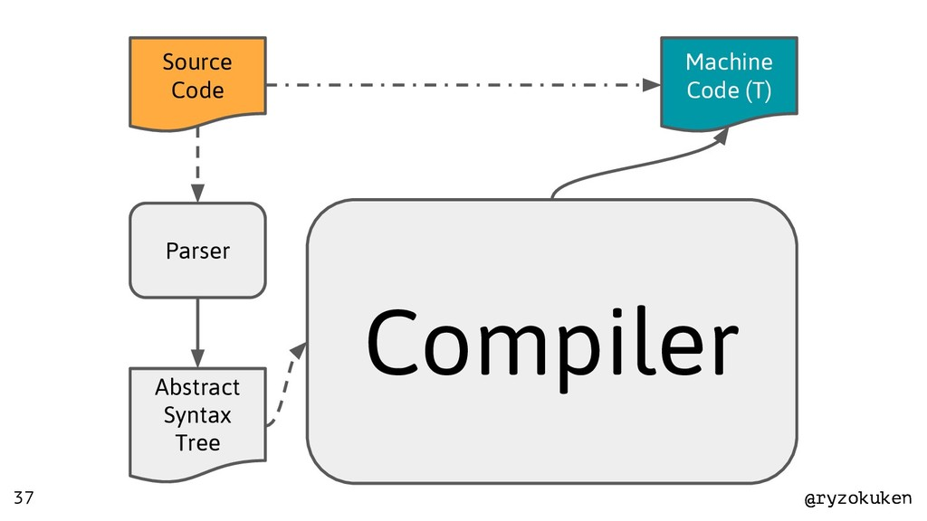 @ryzokuken @ryzokuken Source Code Parser Abstra...
