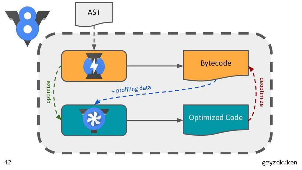 @ryzokuken @ryzokuken AST Bytecode Optimized Co...