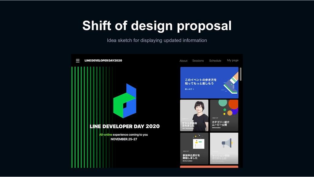 Shift of design proposal Idea sketch for displa...