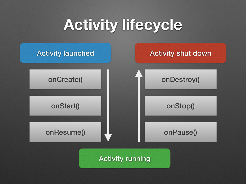 Activity lifecycle Activity launched onCreate()...