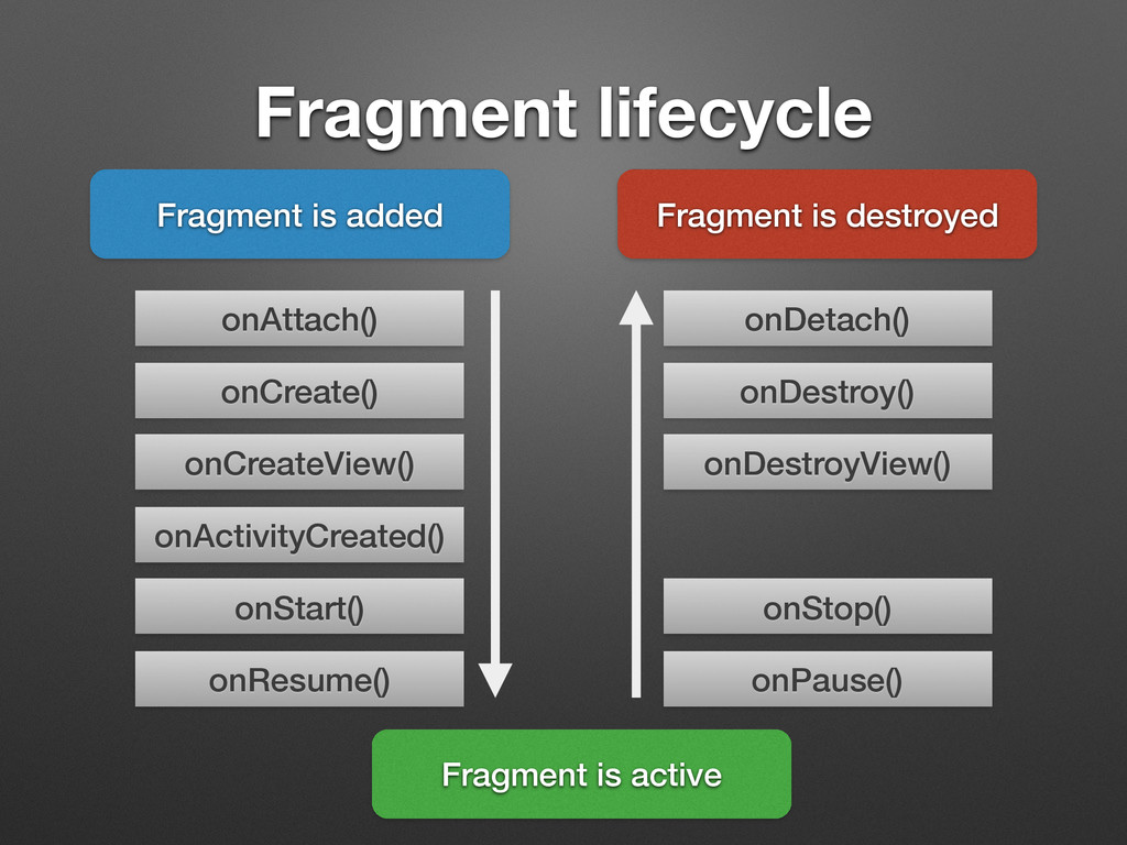 Fragment lifecycle Fragment is added onAttach()...