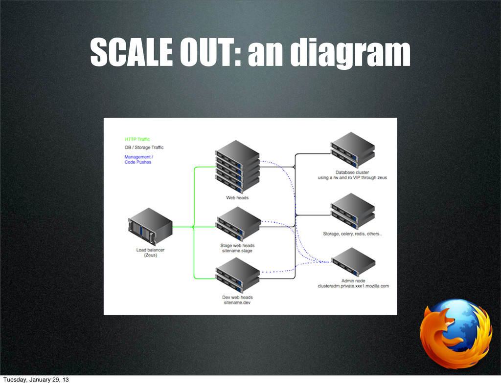 SCALE OUT: an diagram Tuesday, January 29, 13