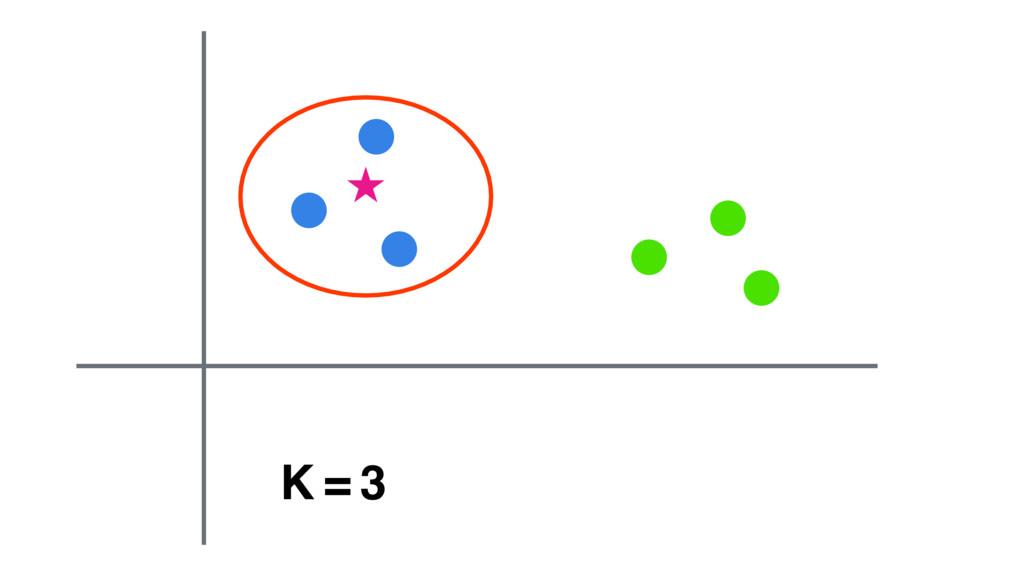 K = 3