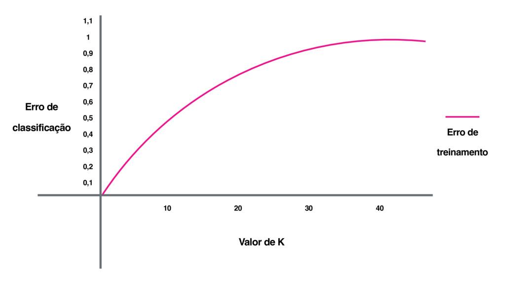 Valor de K 10 20 30 40 0,1 0,2 0,3 0,4 0,5 0,6 ...