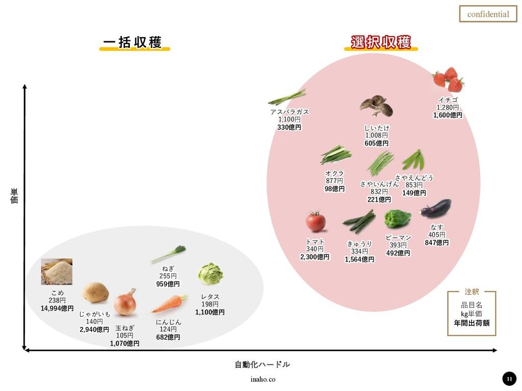 inaho.co ࣗಈԽϋʔυϧ ୯ Ձ ⼀ 括 収 穫 選 択 収 穫 11 confide...