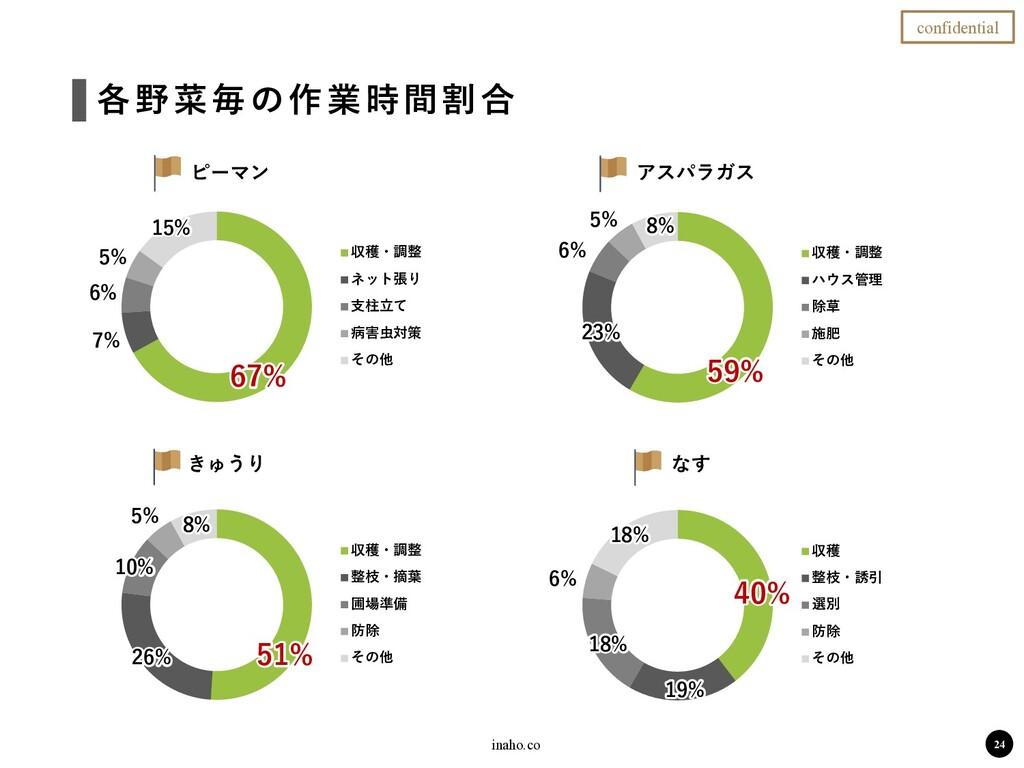 inaho.co 各野菜毎の作業時間割合 ピーマン アスパラガス きゅうり なす 24 con...