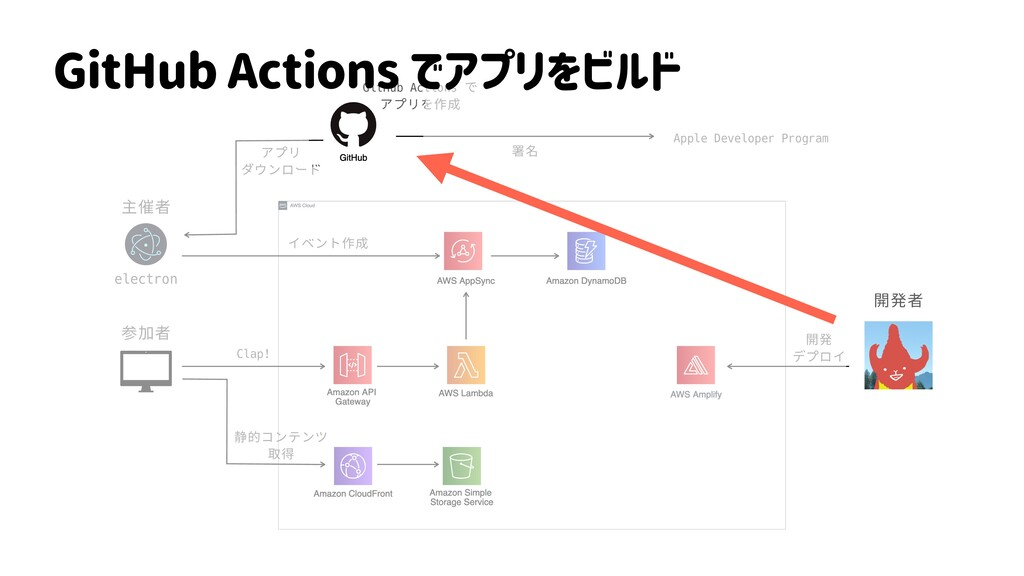 electron 主催者 参加者 開発者 イベント作成 Clap! 開発 デプロイ 静的コンテ...