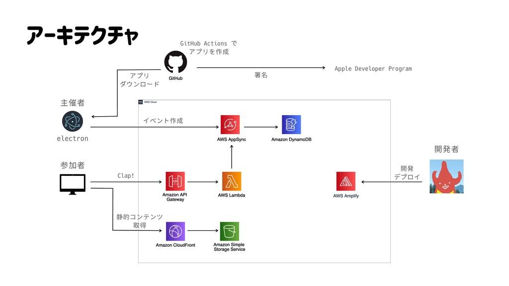 アーキテクチャ electron 主催者 参加者 開発者 イベント作成 Clap! 開発 デプ...