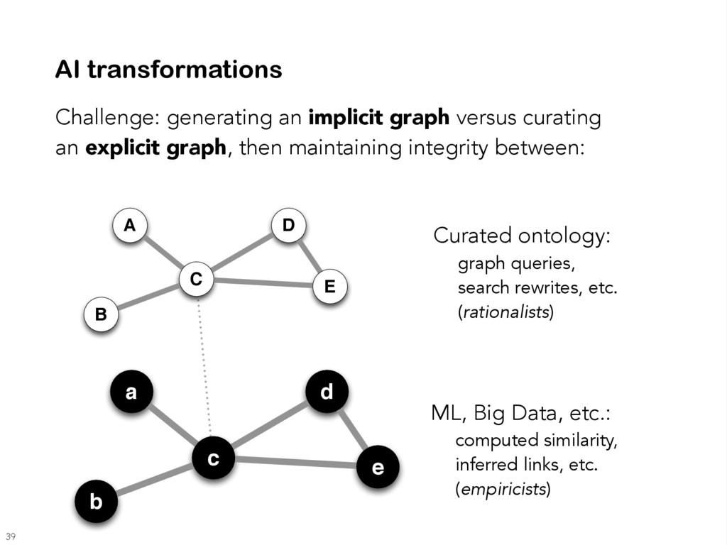 Challenge: generating an implicit graph versus ...