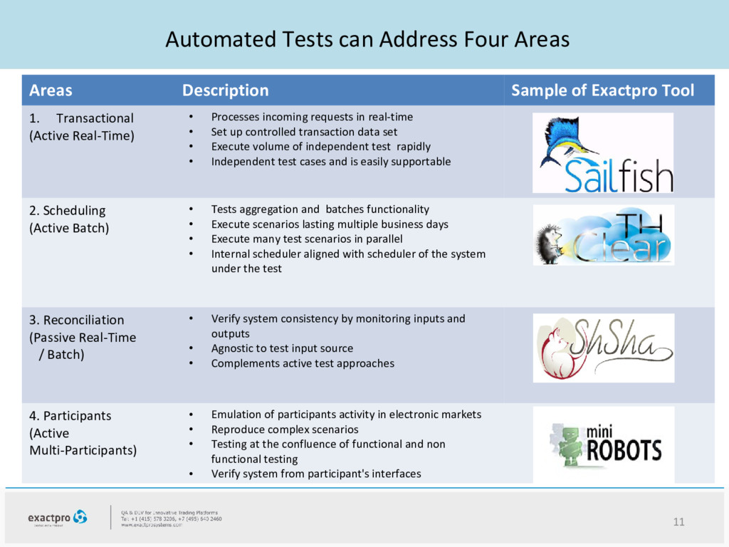 11 Automated Tests can Address Four Areas Areas...