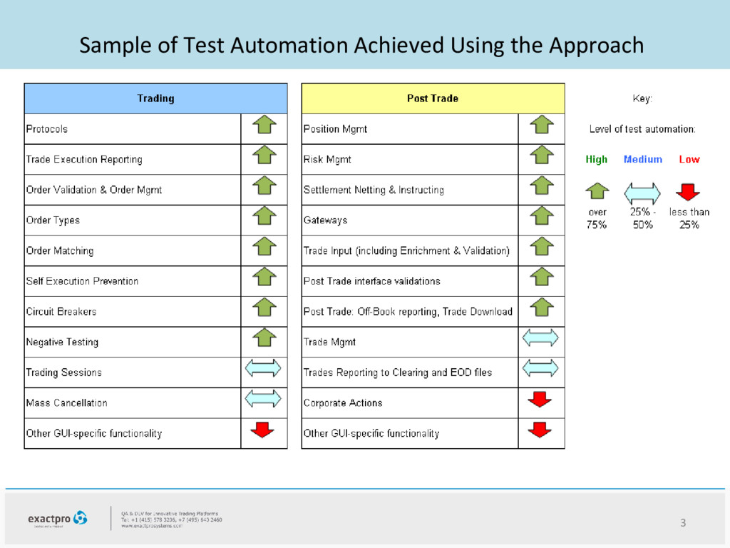 3 STEP 1: Test Server Functionality by FIX or o...