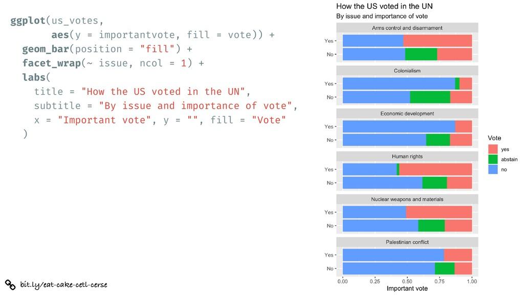 bit.ly/eat-cake-cetl-cerse ggplot(us_votes, aes...