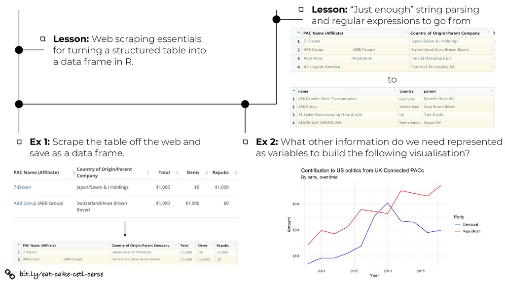 bit.ly/eat-cake-cetl-cerse Lesson: Web scraping...