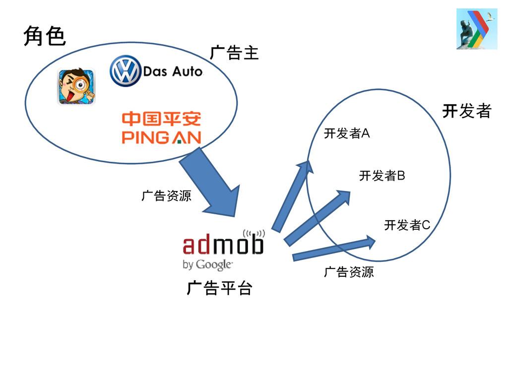 角色 广告主 广告资源 广告平台 开发者A 开发者B 开发者C 广告资源 开发者