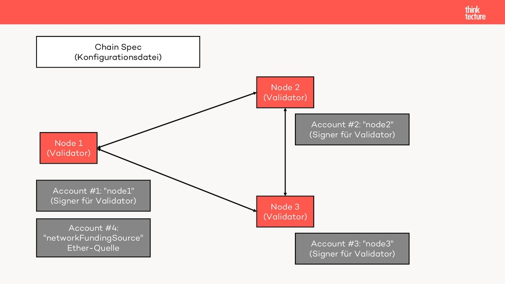 Node 1 (Validator) Node 2 (Validator) Account #...