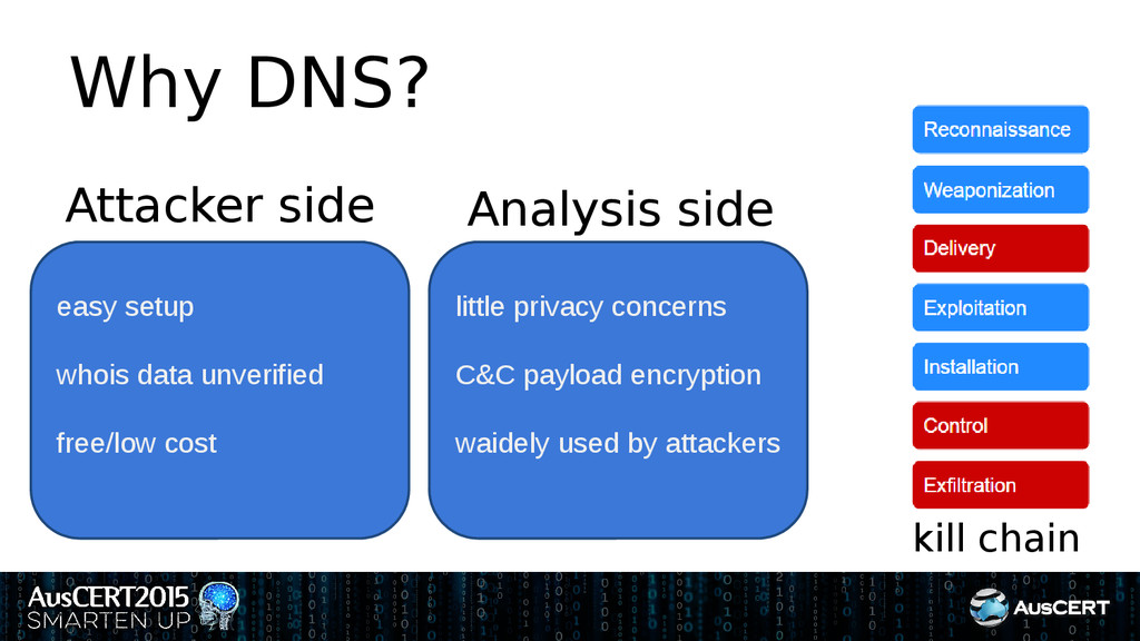 Why DNS? Attacker side Analysis side kill chain...