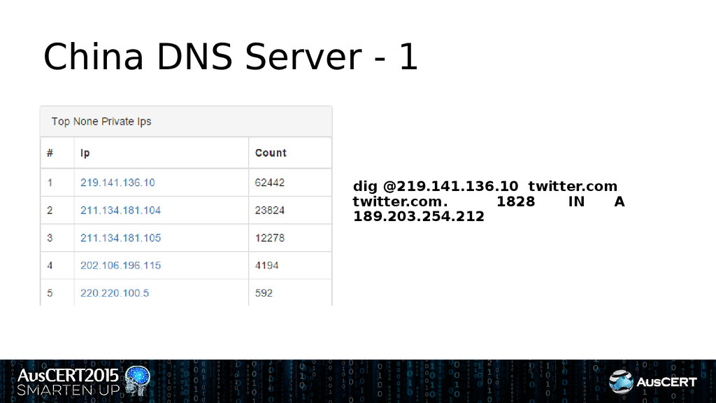 China DNS Server - 1 dig @219.141.136.10 twitte...