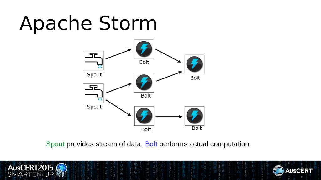 Apache Storm Spout provides stream of data, Bol...