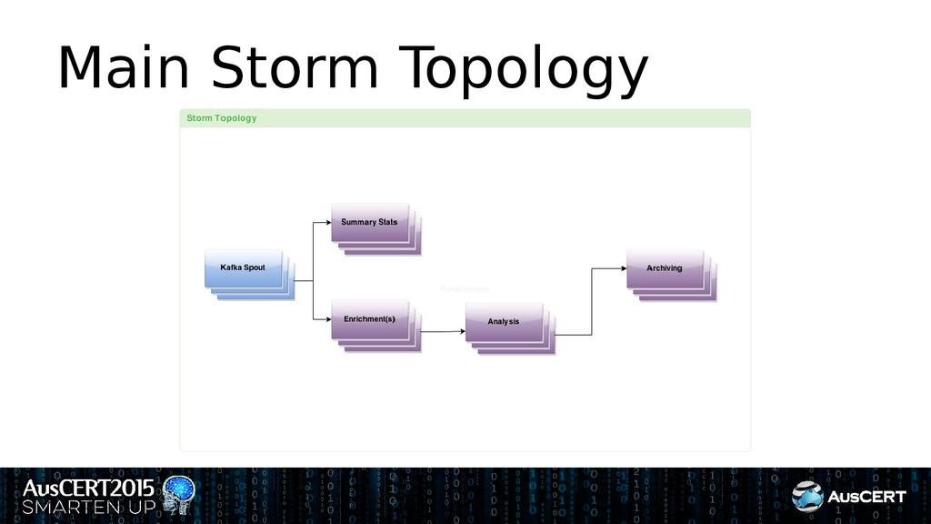 Main Storm Topology