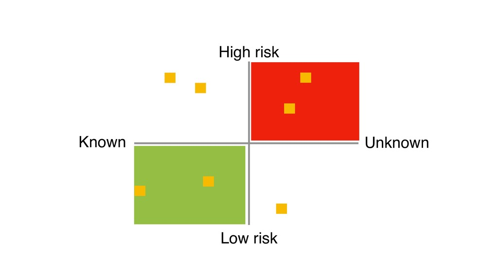 High risk Low risk Known Unknown