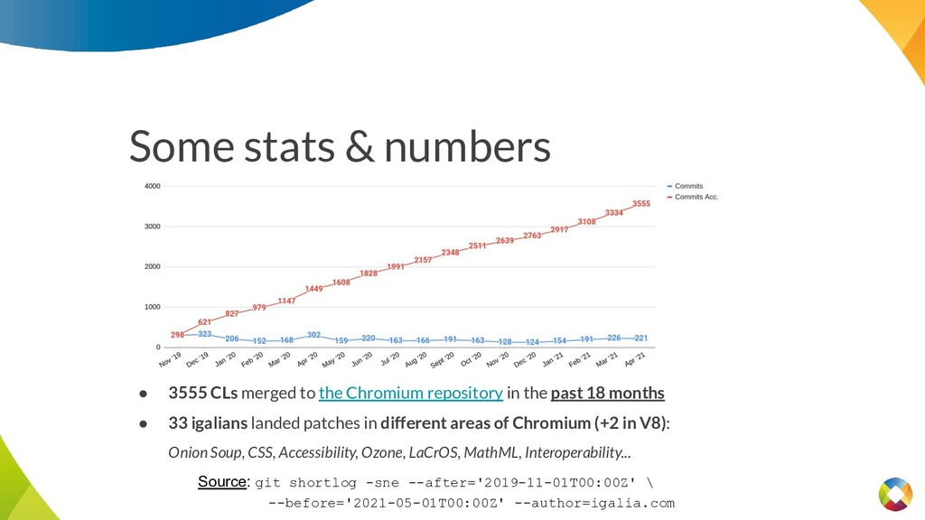 Some stats & numbers ● 3555 CLs merged to the C...
