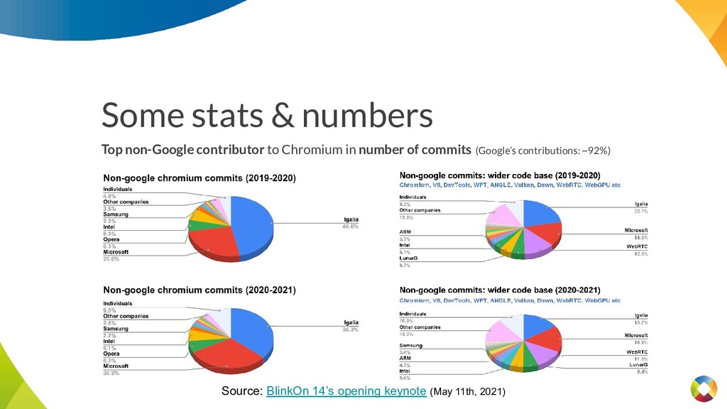 Some stats & numbers Source: BlinkOn 14's openi...