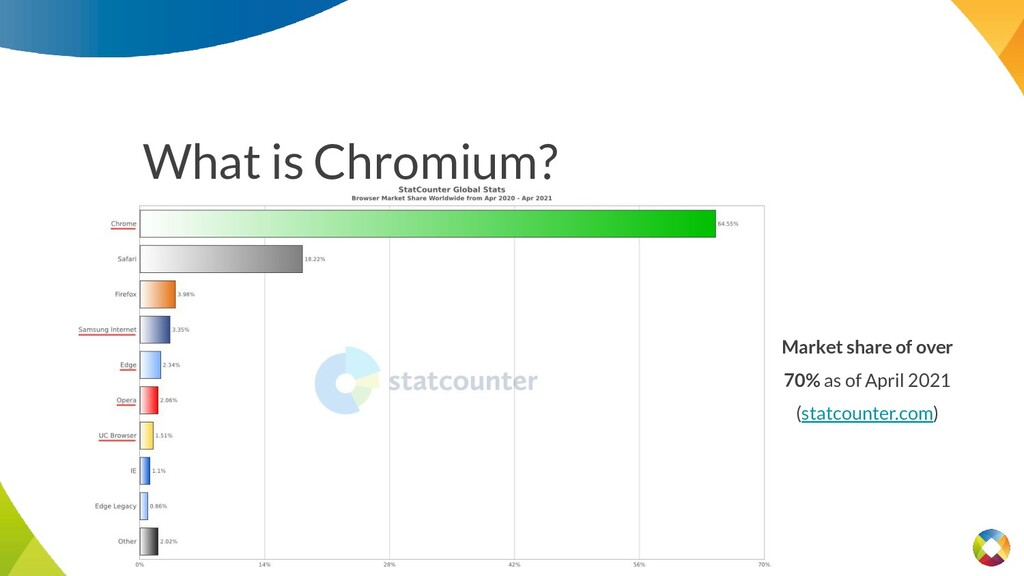 What is Chromium? Market share of over 70% as o...