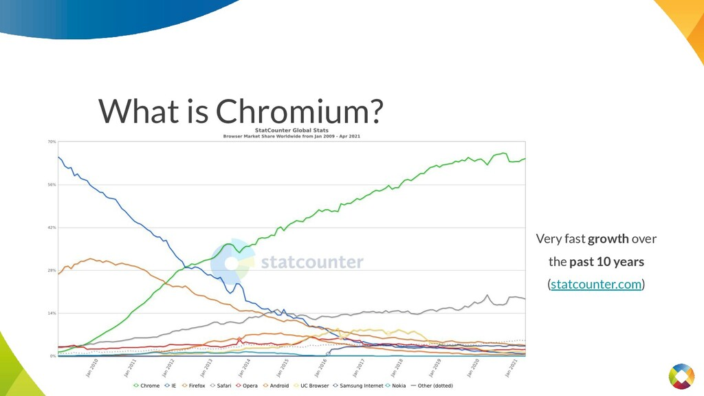 What is Chromium? Very fast growth over the pas...