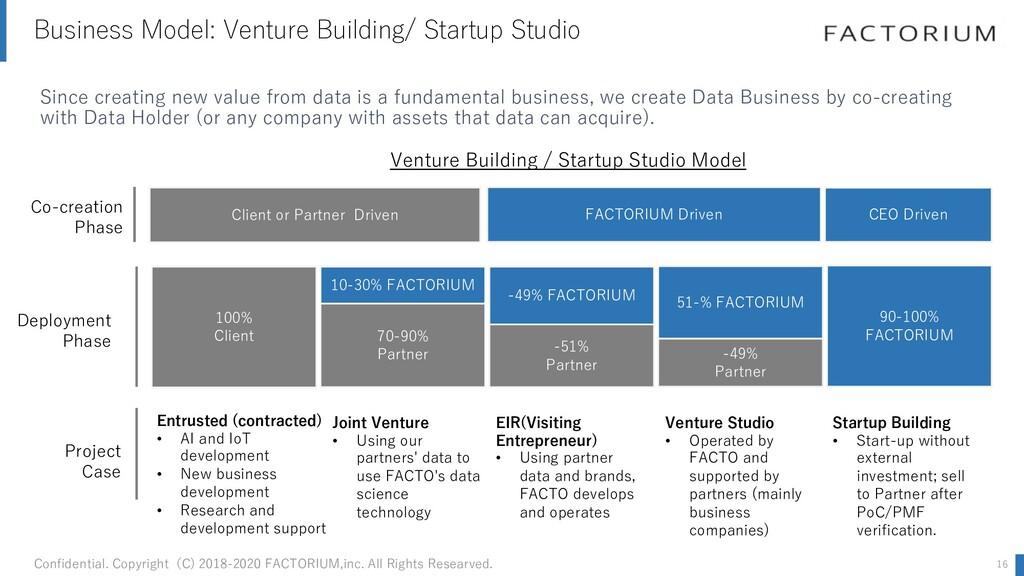 Business Model: Venture Building/ Startup Studi...