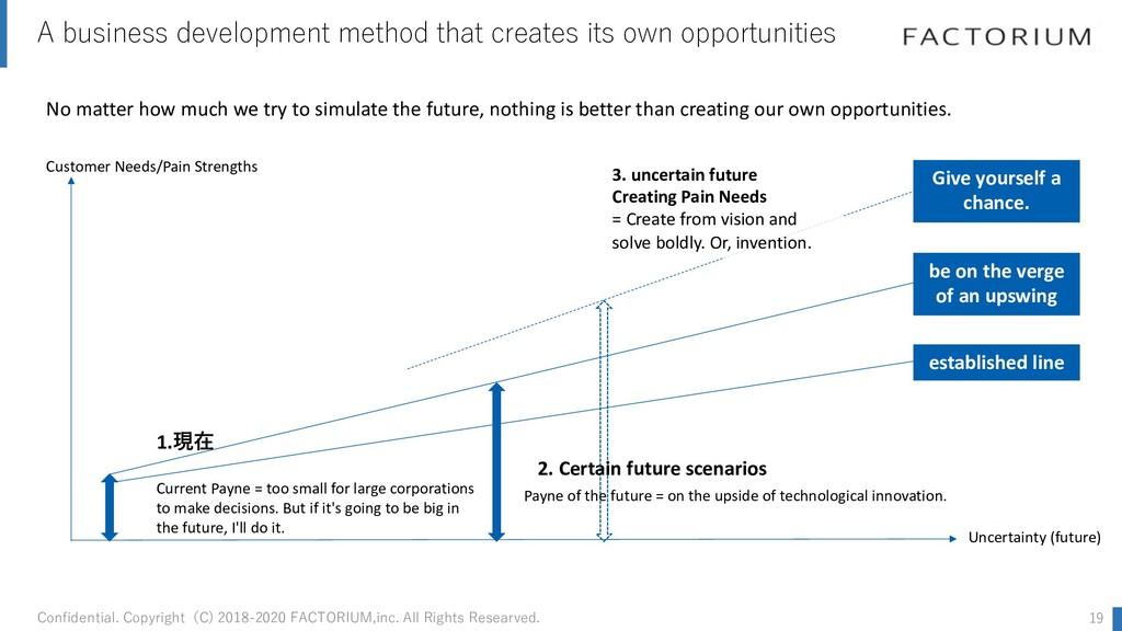 A business development method that creates its ...